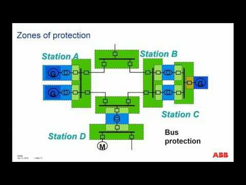 Buss Protection ABB