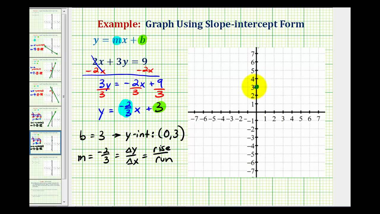 slope intercept form youtube  Ex 8: Graph a Linear Equation in Standard From by Writing in  Slope-Intercept Form