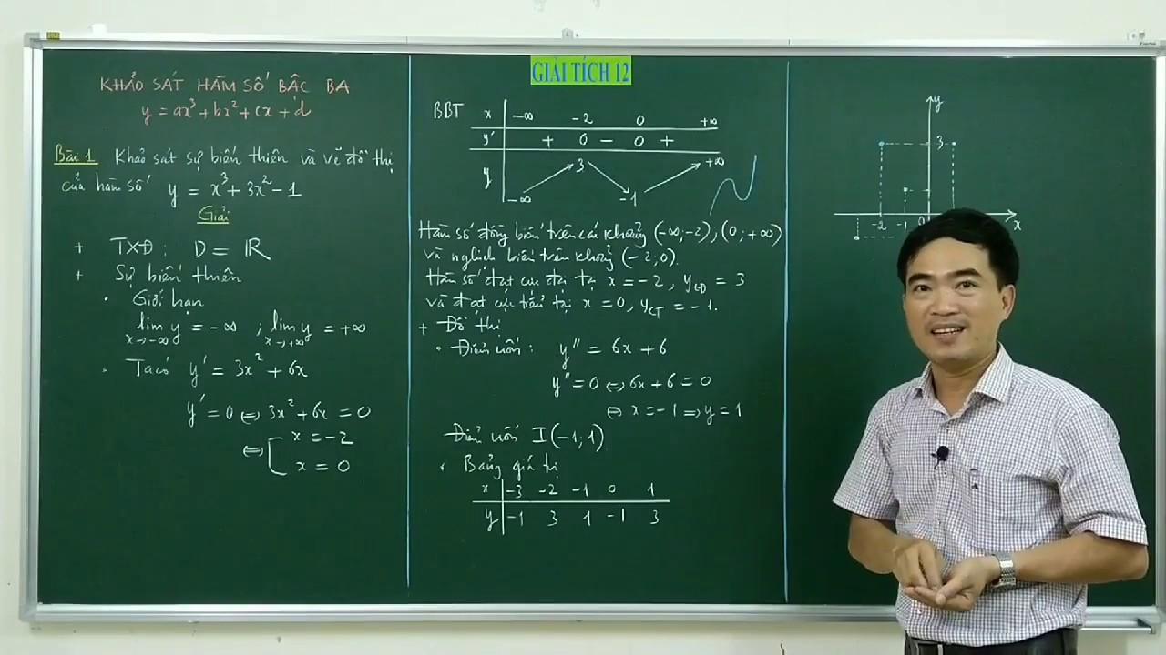 Khảo sát sự biến thiên và vẽ đồ thị hàm số bậc ba #1