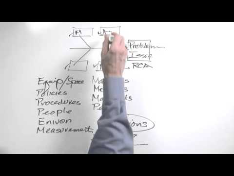 Whiteboard: Cause and Effect Diagrams
