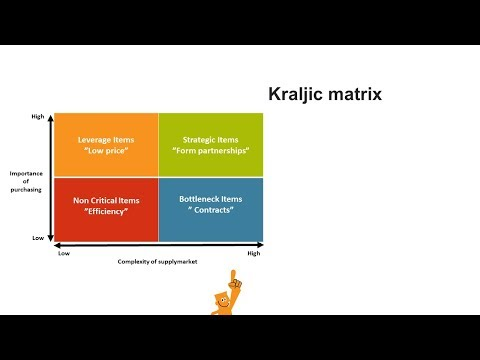 kraljic matrix La différence culturelles dans les achats : découvrez notre présentation avec un focus chine mieux appréhender les différences culturelles vous permettra d.