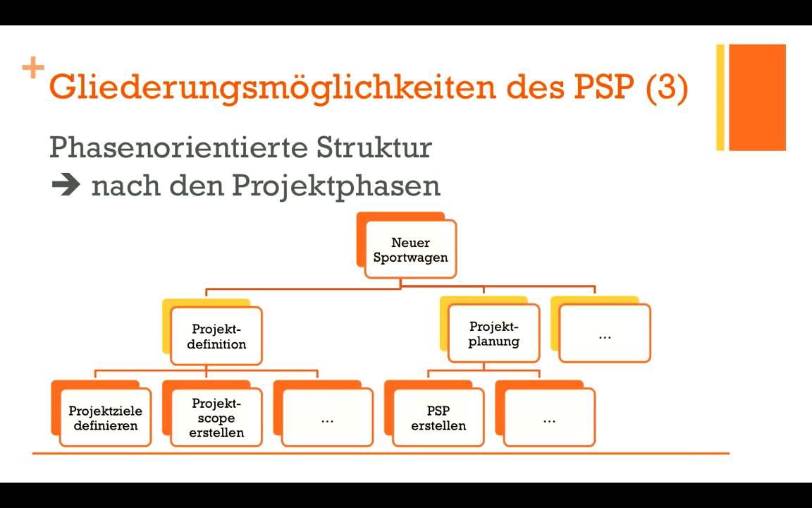 Projektmanagement - Projektstrukturplan (PSP) - YouTube