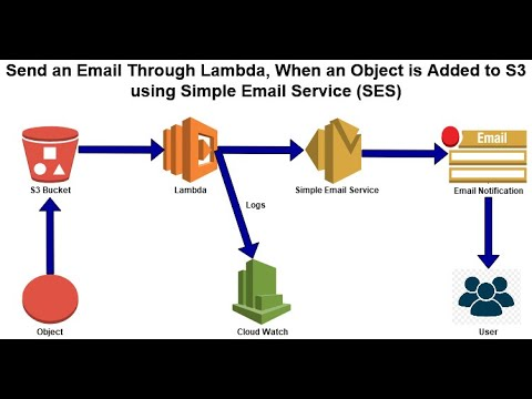 Download Series – 4 – Send an Email Through Lambda, When an Object is Added to S3 using SES – PART – 8of12