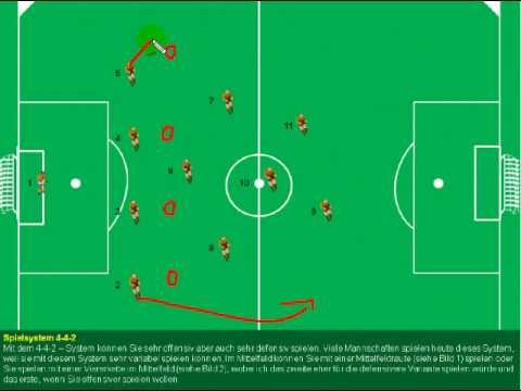 Fußball Taktik Bundesliga 4-4-2 Crashkurs mit