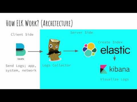 Centralized Logs using ELK (Elasticsearch, Logstash, Kibana) Stack