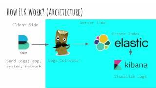 Centralized Logs using ELK (Elasticsearch, Logstash, Kibana) Stack - Estu Fardani - FOSSASIA 2017