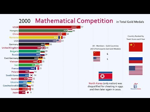 Top 20 Country by International Mathematical Olympiad Gold Medal (1959-2019)