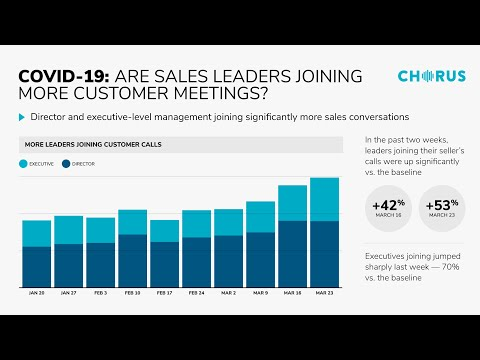 The Daily Briefing - April 3, 2020 - An Increase in Leader Participation in Buying and Selling