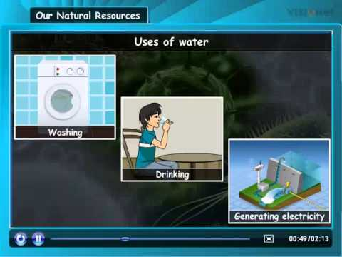 Class IV: Social Science - Our Natural Resources