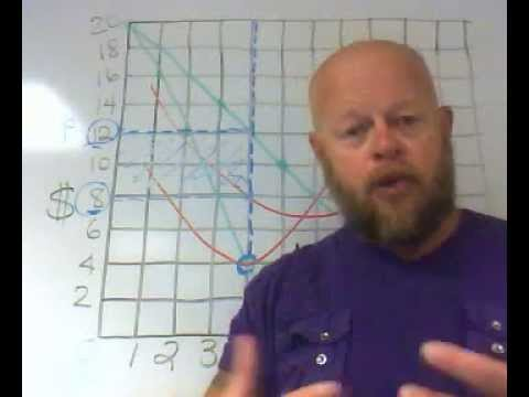 5.2 - Profit Maximization Graphs - Economics With Tully