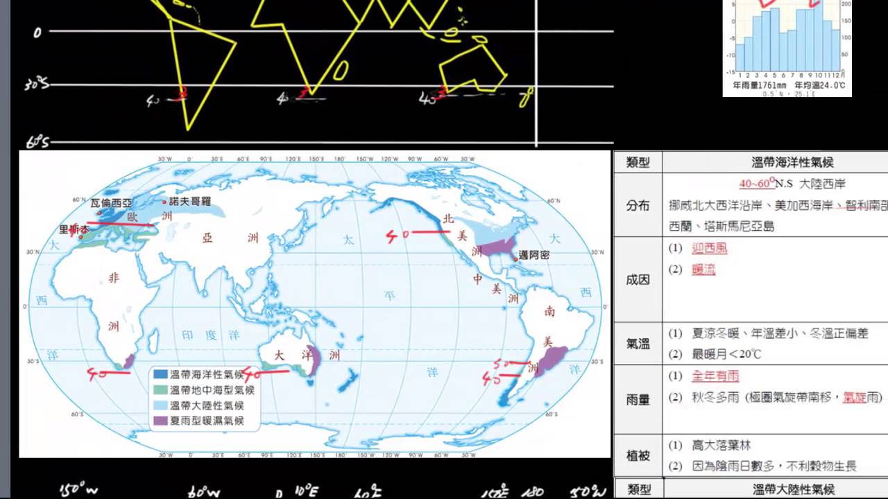 全球氣候分布part2-1 溫帶濕潤氣候--溫地 - YouTube