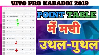 Pro kabaddi 2019 :- POINTS TABLE...After 10 August.. pkl SEASON 7 point table..
