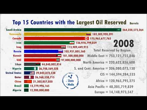 Top 15 Country With The Largest Oil Reserves  (1980-2018)