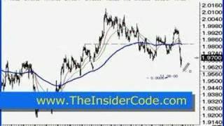 Forex Trading PiPs - TheInsiderCode.com Mac X pt.3d