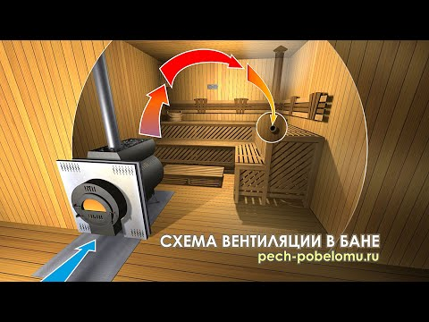 видео: Схема вентиляции в бане
