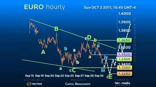 Hourly Elliott Wave Strategy #EURUSD - Strategy as we Approach Ideal Wedge Target