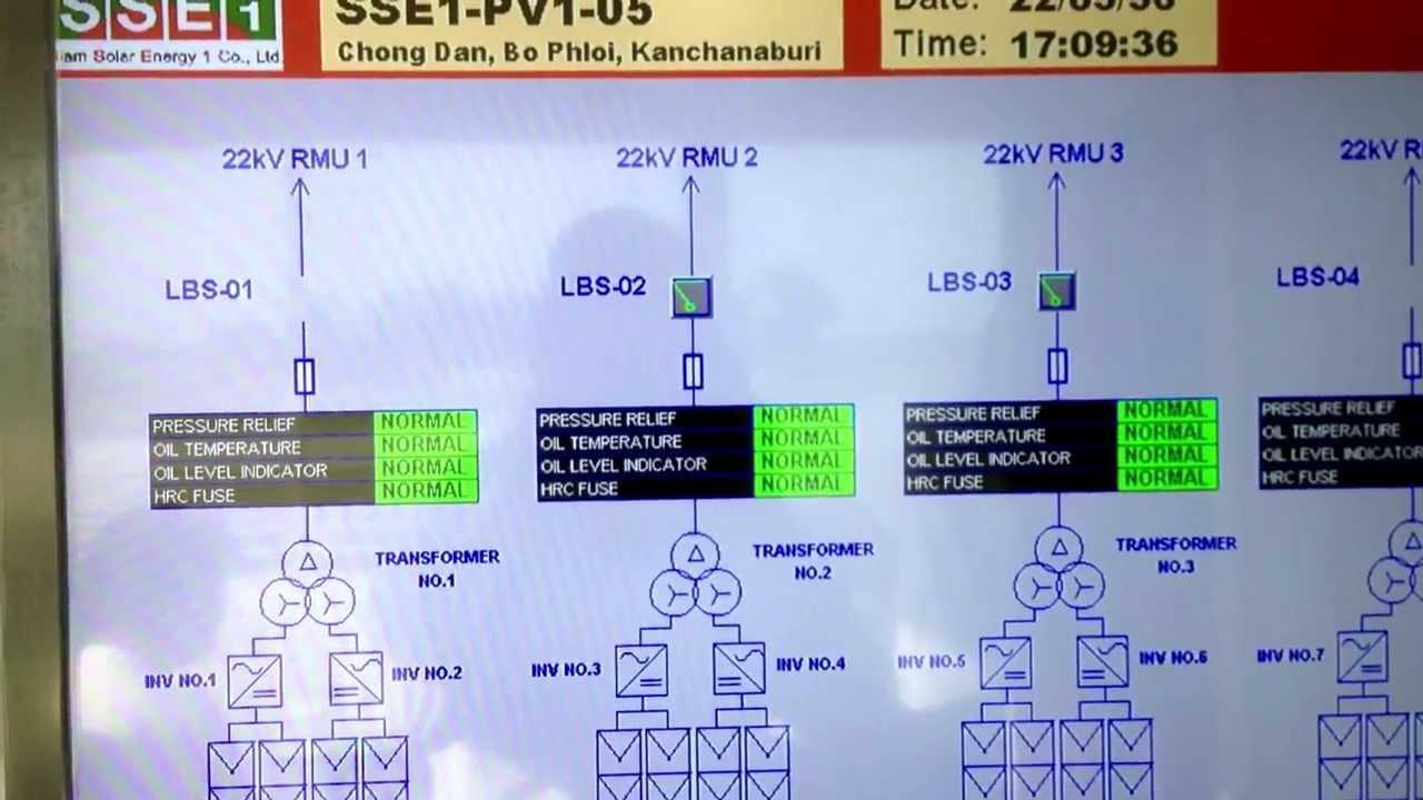 Smartgreencontrol Test Scada Amp Monitoring Control Solar