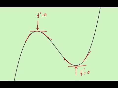 Lecture 8: Maxima and Minima (Calculus - Urdu) | Prof. Pervez Hoodbhoy