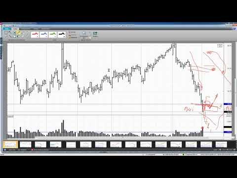 Обзор фьючерса на нефть BRENT 04 февраля 2020 года