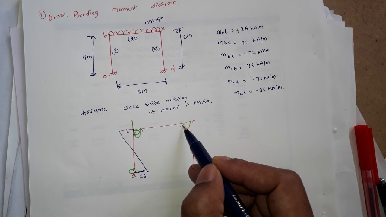 Bending Moment Diagram For Portal Frame