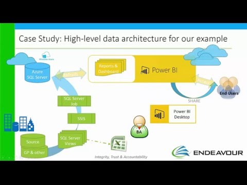 Microsoft Power BI demo by Endeavour Solutions with Dynamics GP
