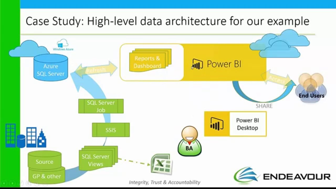 Microsoft Power Bi Demo By Endeavour Solutions With