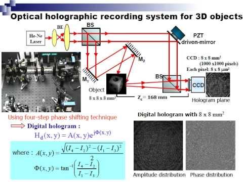 Superb Optical Reconstruction Of Digital Hologram Using Cascaded Liquid Crystal Spatial  Light Modulators Awesome Design