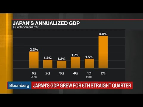 Japan's 2Q GDP Expands More Than Forecasted