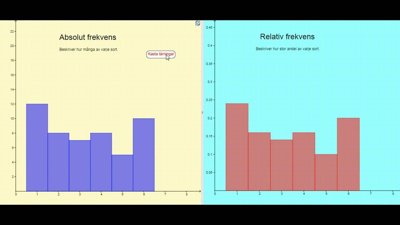 Absolut och relativ frekvens