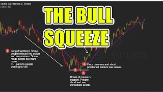 How To Use The Bull Squeeze To Find High Probability Trades