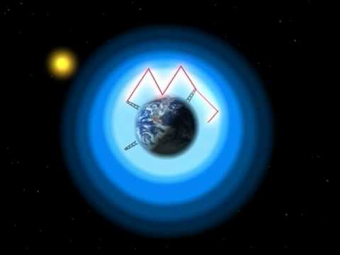 Earth's Ionosphere Effect on HF