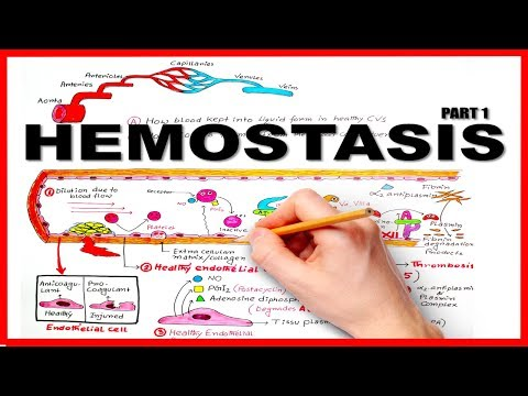 HEMOSTASIS/BLOOD CLOTTING MECHANISM (part 1)--Natural Anticoagulants