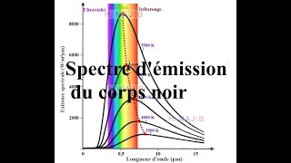 Cours Spectre d'émission du corps noir Lois de Stefan - Wien - Rayleigh-Jeans Catastrophe UV