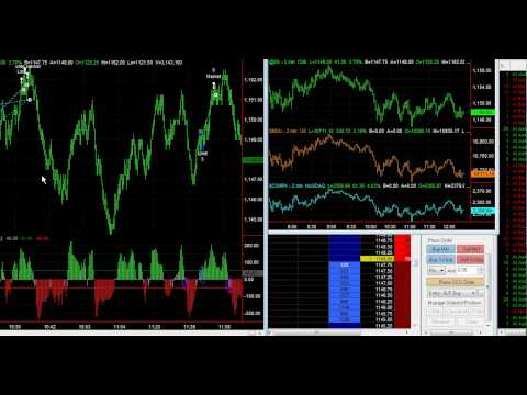 Scalp Trading Emini S&P Futures Live