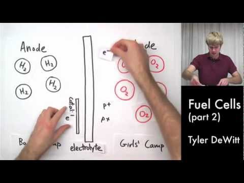 Fuel Cell Demo