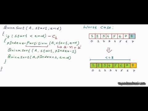 Analysis of quicksort