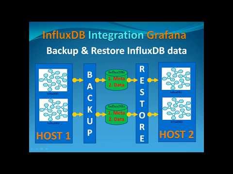 InfluxDB Tutorial - Backup & Restore Database