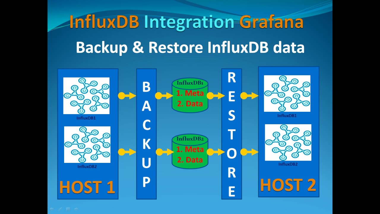 InfluxDB Tutorial - Backup & Restore Database