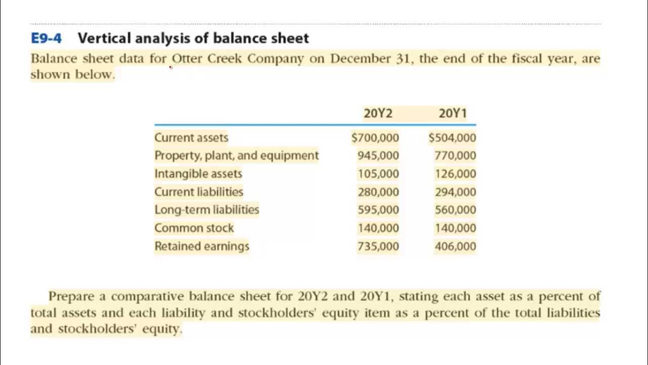 Analysis of the balance sheet