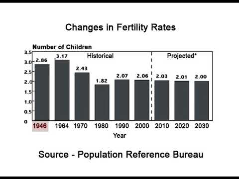 Population Changes in United States