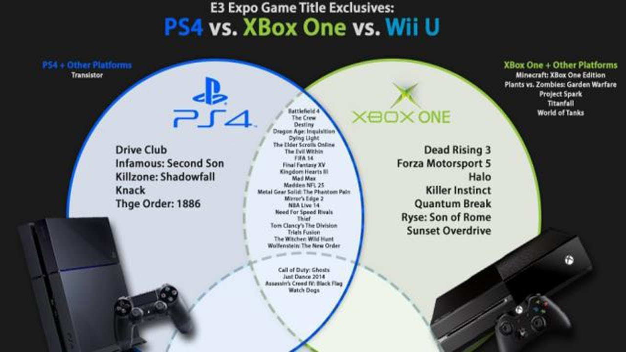 Which Console Has Better Exclusives Xbox One Or Ps4
