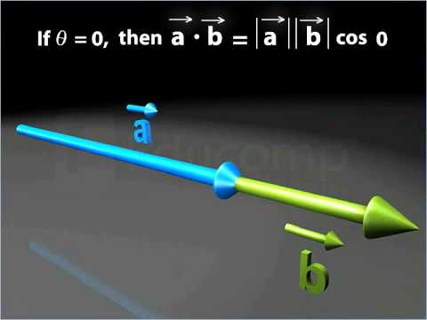 Scalar Product of Two Vectors - Class 12