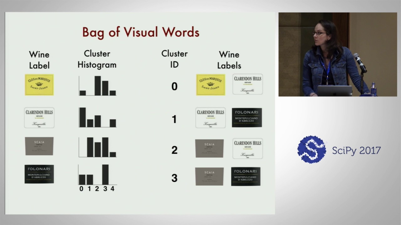 Image from Efficient Image Search and Identification - The Making of Wine O.AI