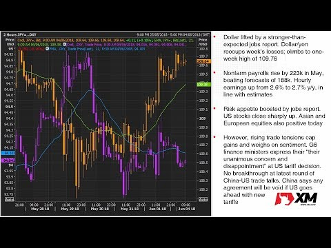 Forex News: 04/06/2018 - Dollar jumps on US jobs report but gains capped by trade risks