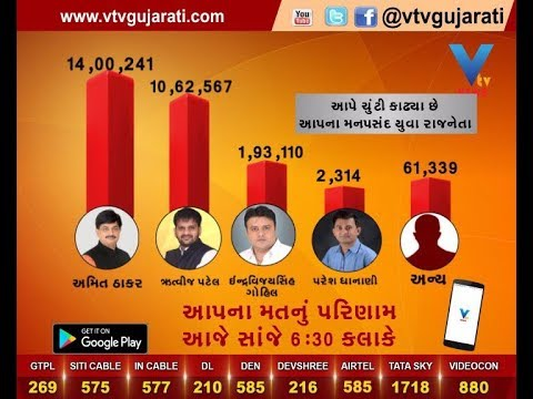 BJP Amit Thaker emerges as Best Youth Leader in Vtv Survey; Rutvij Patel second