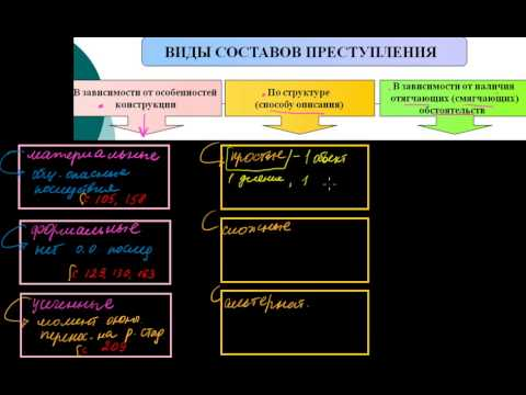 Субъекты Российской Федерации виды и правовой статус
