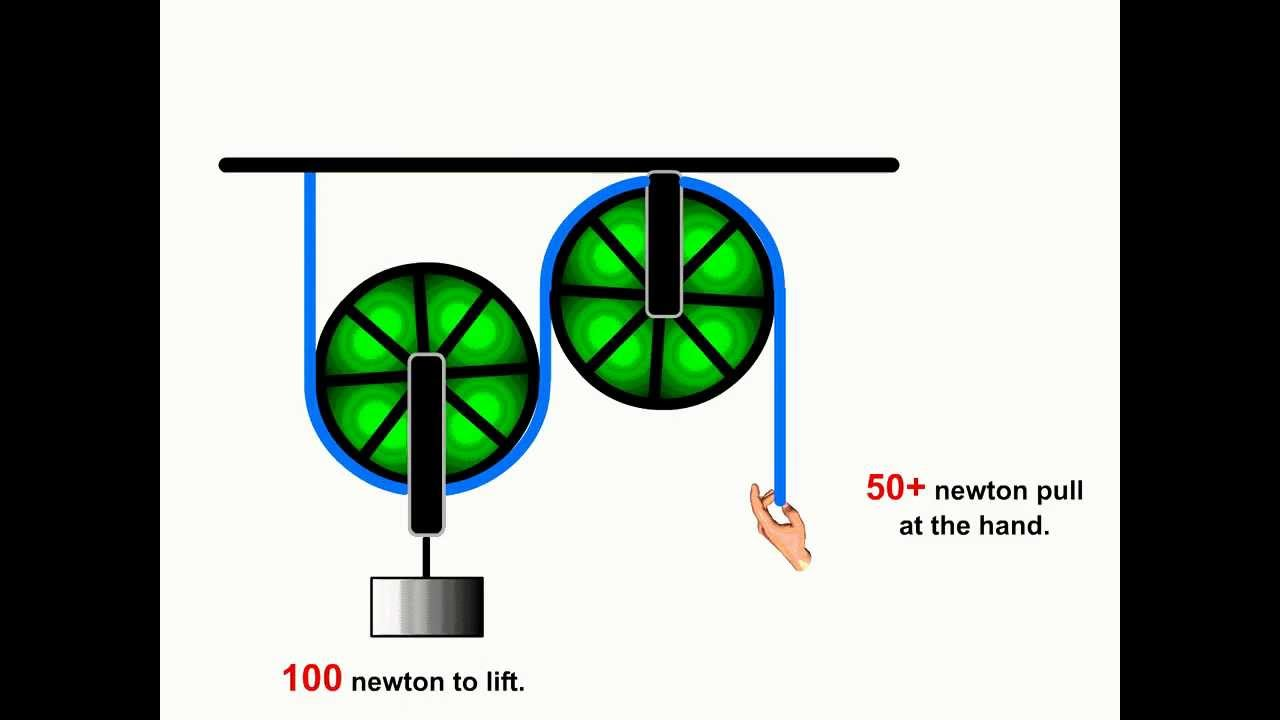 how to find tension in a pulley system