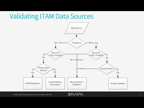 RAPA - Best Practices in ITAM and SAM Data Management for Microsoft System Center