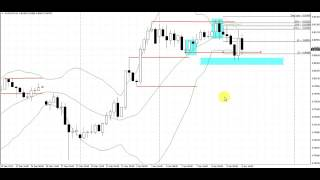 Outer Zone Bounce Pattern | Live Forex Trade | AUDCHF | 4 Hour Chart
