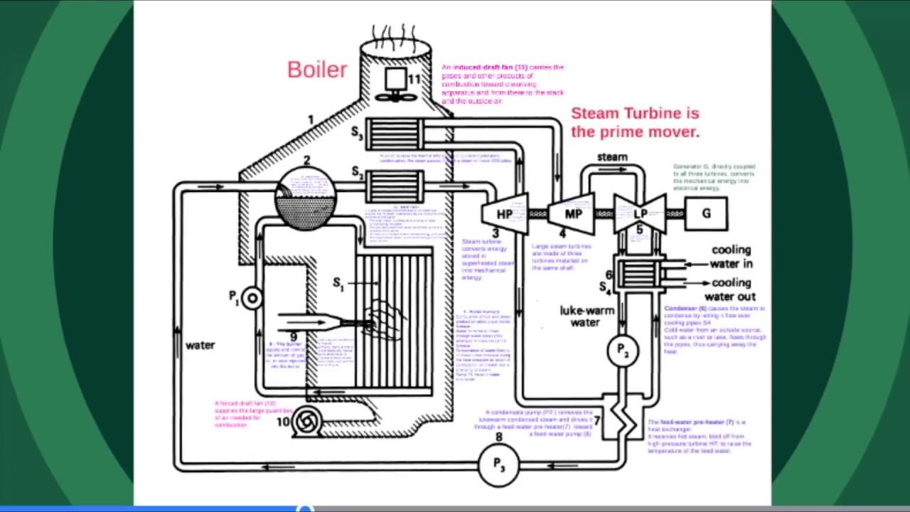 Steam Turbine Power Plant Main Parts - YouTube